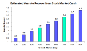 How Long to Recover from Stock Market Crash