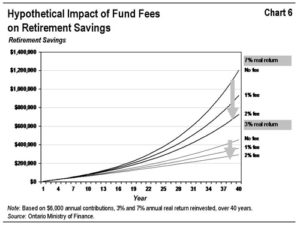Investment Account Fees Graph