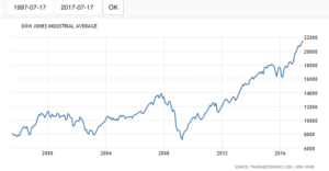 Dow Jones Stock Market Graph